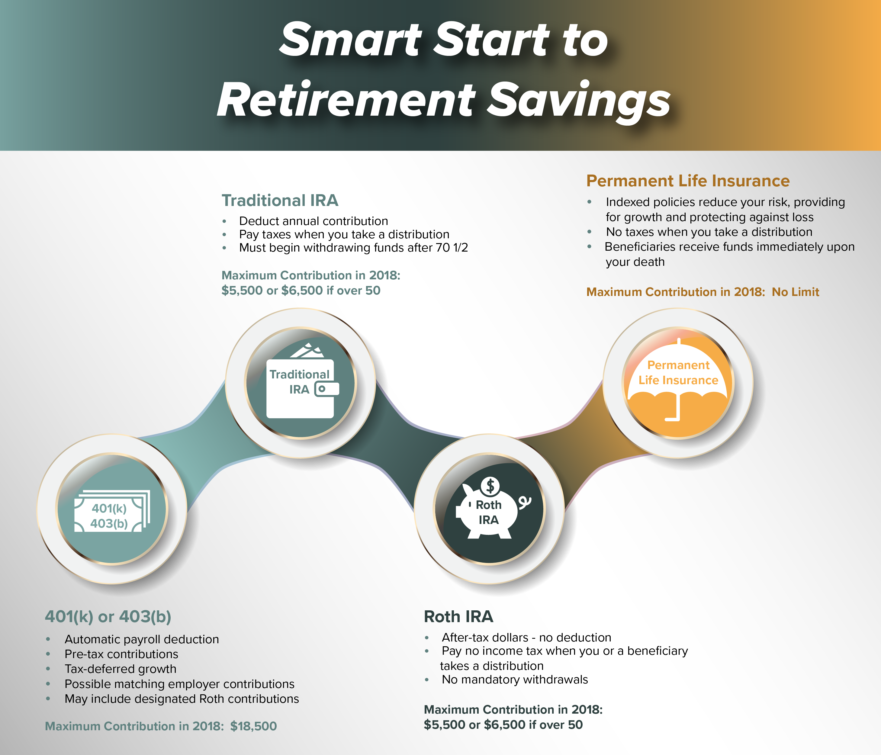 Smart Start For Your Retirement Savings - First Financial ...