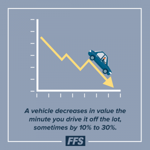 A vehicle decreases in value the minute you drive it off the lot, sometimes by 10% to 30%.